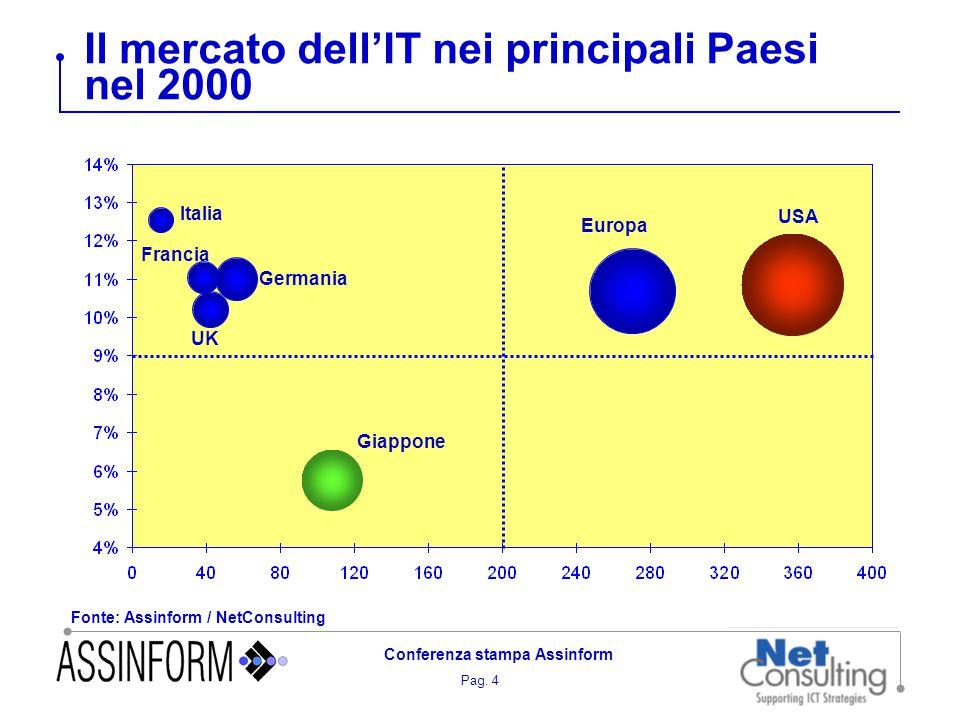 Pag. 4 Conferenza stampa Assinform Il mercato dell'IT nei principali Paesi nel 2000 Italia Francia UK Germania Giappone Europa USA Fonte: Assinform /