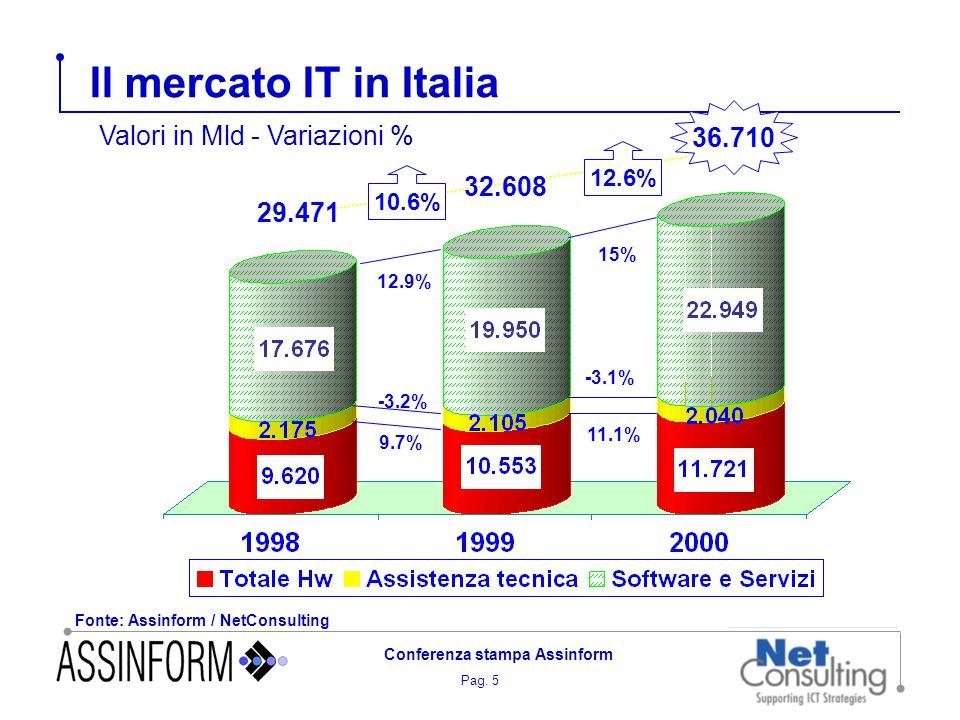 Pag. 5 Conferenza stampa Assinform Il mercato IT in Italia Fonte: Assinform / NetConsulting Valori in Mld - Variazioni % 36.710 12.6% 32.608 29.471 10