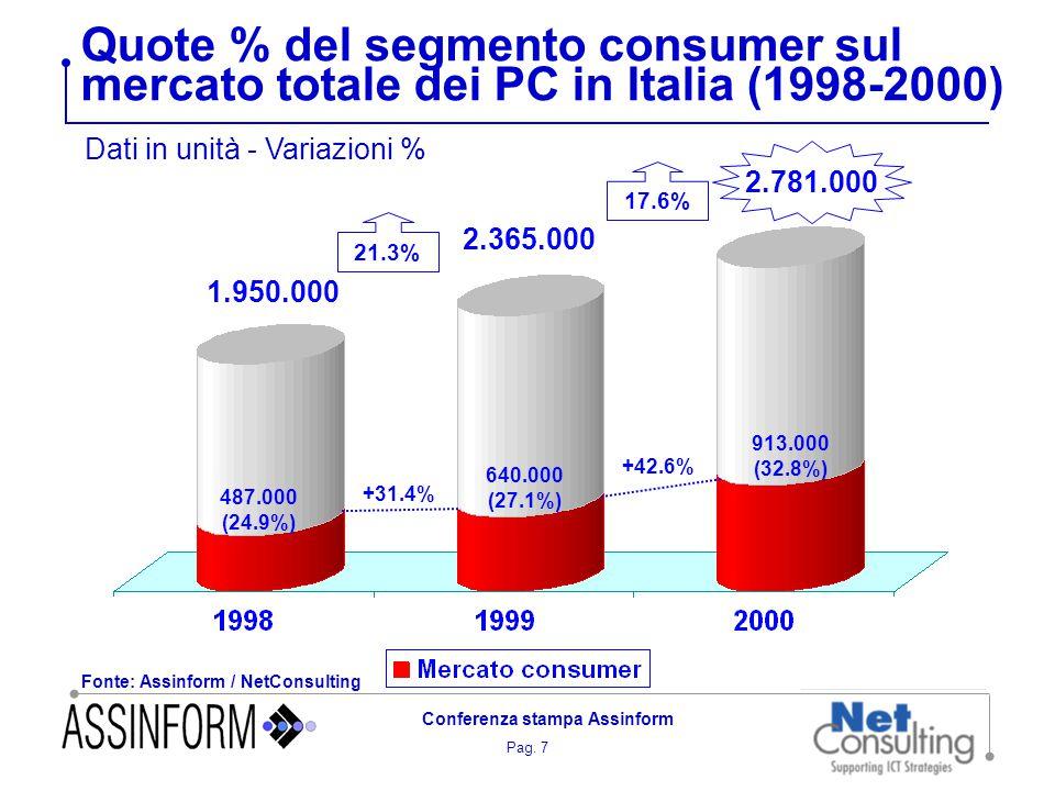 Pag. 7 Conferenza stampa Assinform Quote % del segmento consumer sul mercato totale dei PC in Italia (1998-2000) Fonte: Assinform / NetConsulting Dati
