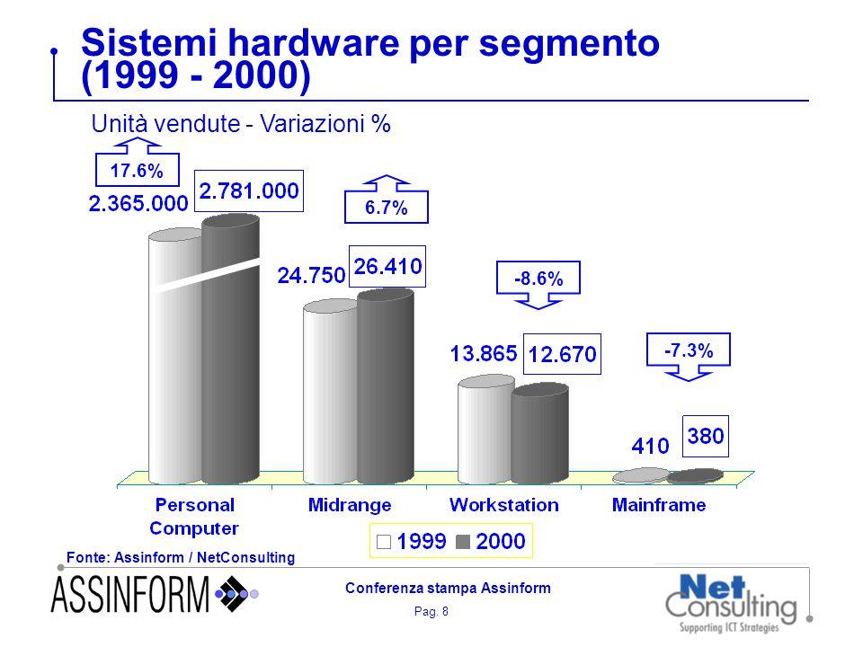 Pag. 8 Conferenza stampa Assinform Sistemi hardware per segmento (1999 - 2000) Fonte: Assinform / NetConsulting Unità vendute - Variazioni % 17.6% 6.7