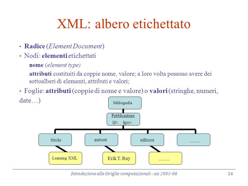 Introduzione alle Griglie computazionali - aa 2005-06 14 XML: albero etichettato Radice (Element Document) Nodi: elementi etichettati nome (element type) attributi costituiti da coppie nome, valore; a loro volta possono avere dei sottoalberi di elementi, attributi e valori; Foglie: attributi (coppie di nome e valore) o valori (stringhe, numeri, date…) Pubblicazione Id=… tipo=..
