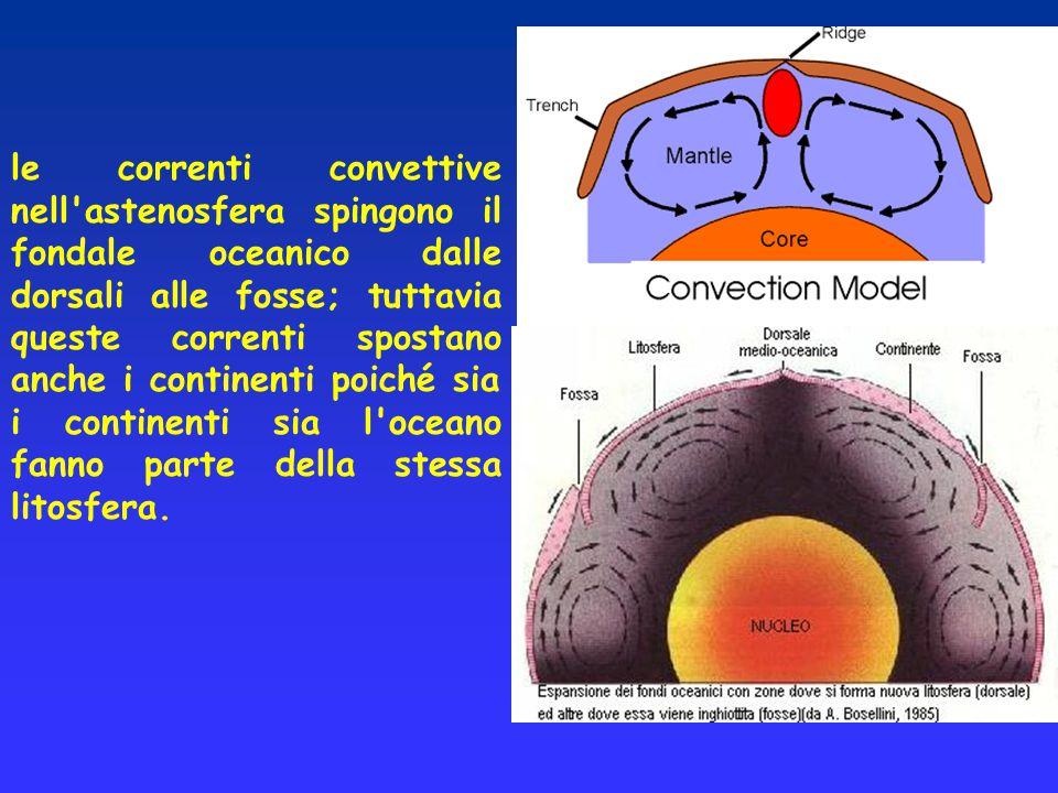 le correnti convettive nell'astenosfera spingono il fondale oceanico dalle dorsali alle fosse; tuttavia queste correnti spostano anche i continenti po