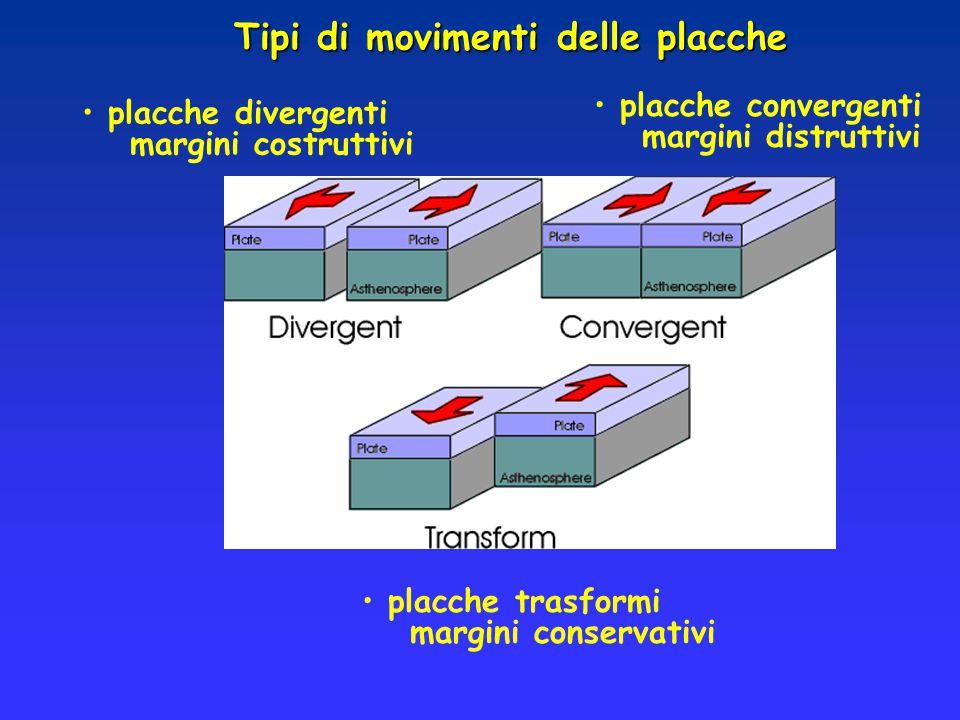 placche divergenti margini costruttivi placche convergenti margini distruttivi placche trasformi margini conservativi Tipi di movimenti delle placche