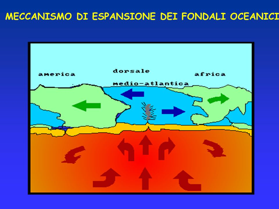 MECCANISMO DI ESPANSIONE DEI FONDALI OCEANICI