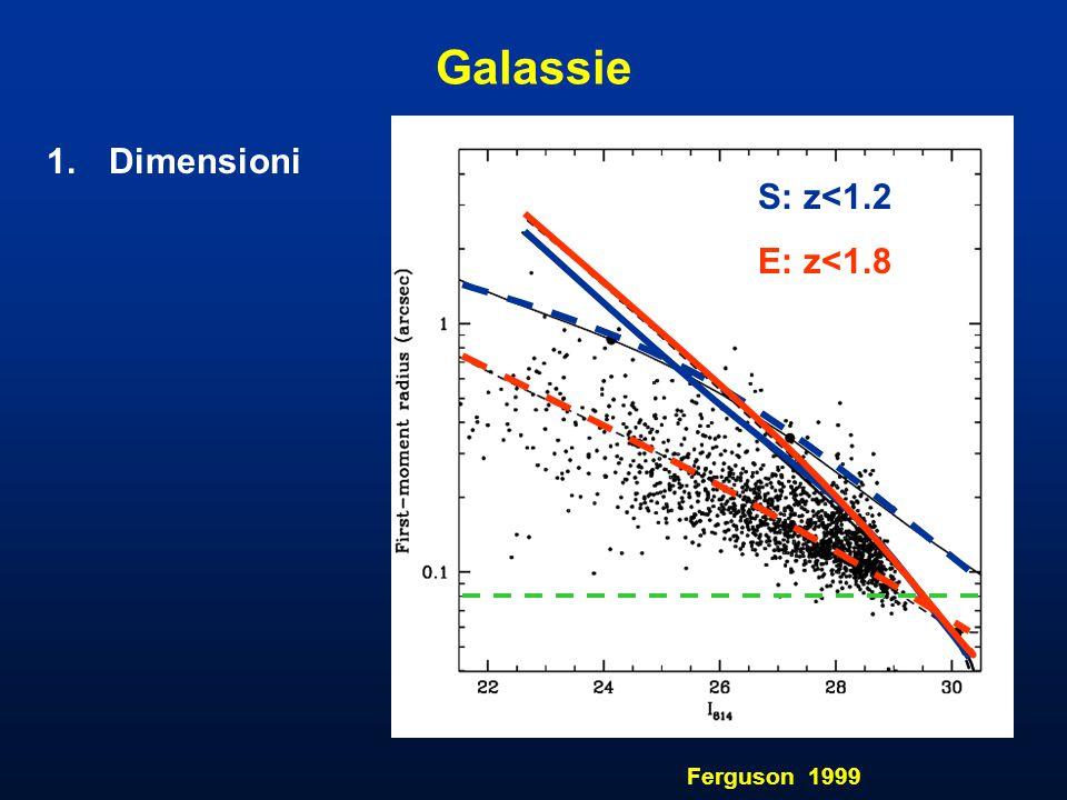 Galassie 1.Dimensioni Ferguson 1999 S: z<1.2 E: z<1.8