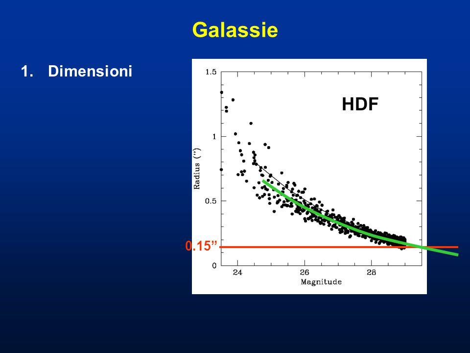 Galassie 1.Dimensioni 2.Densità superficiali R=30 200 arcmin -2 mag -1 H=26 R=28 80 arcmin -2 mag -1
