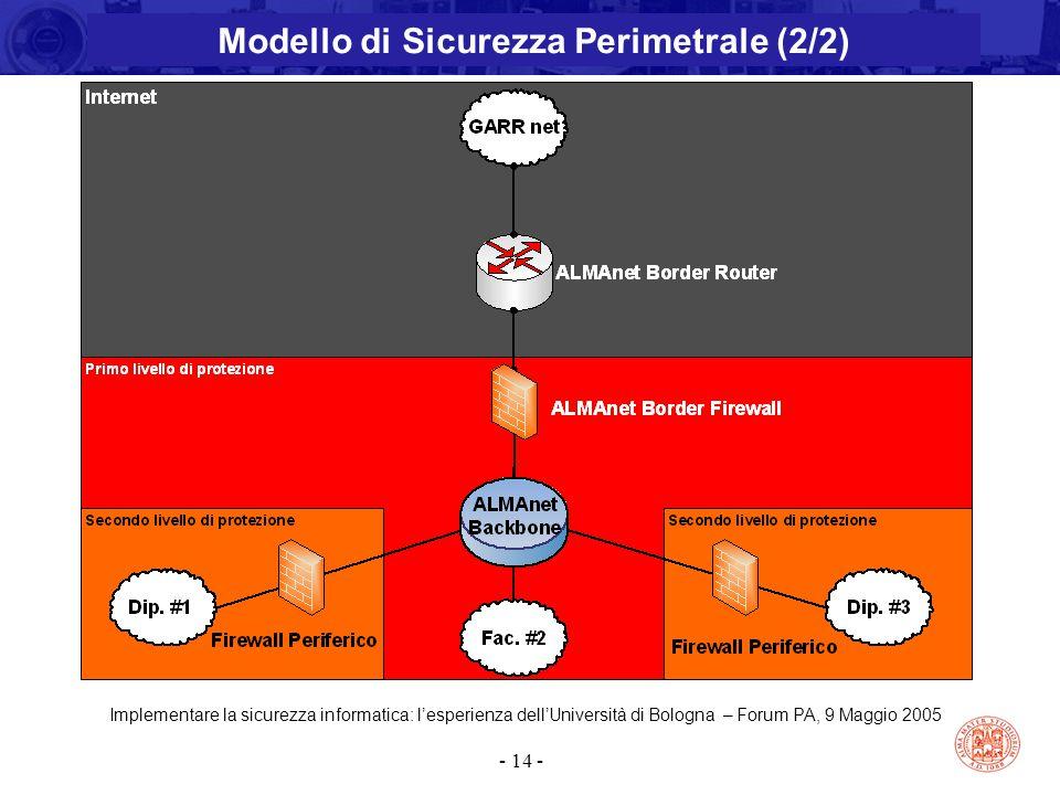 Implementare la sicurezza informatica: l'esperienza dell'Università di Bologna – Forum PA, 9 Maggio 2005 - 14 - Modello di Sicurezza Perimetrale (2/2)