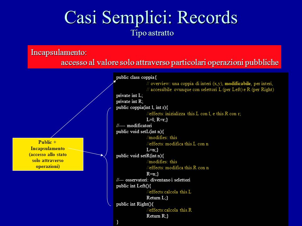 Casi Semplici: Records Tipo astratto public class coppia{ // overview: una coppia di interi (x,y), modificabile, per interi, // accessibile ovunque co