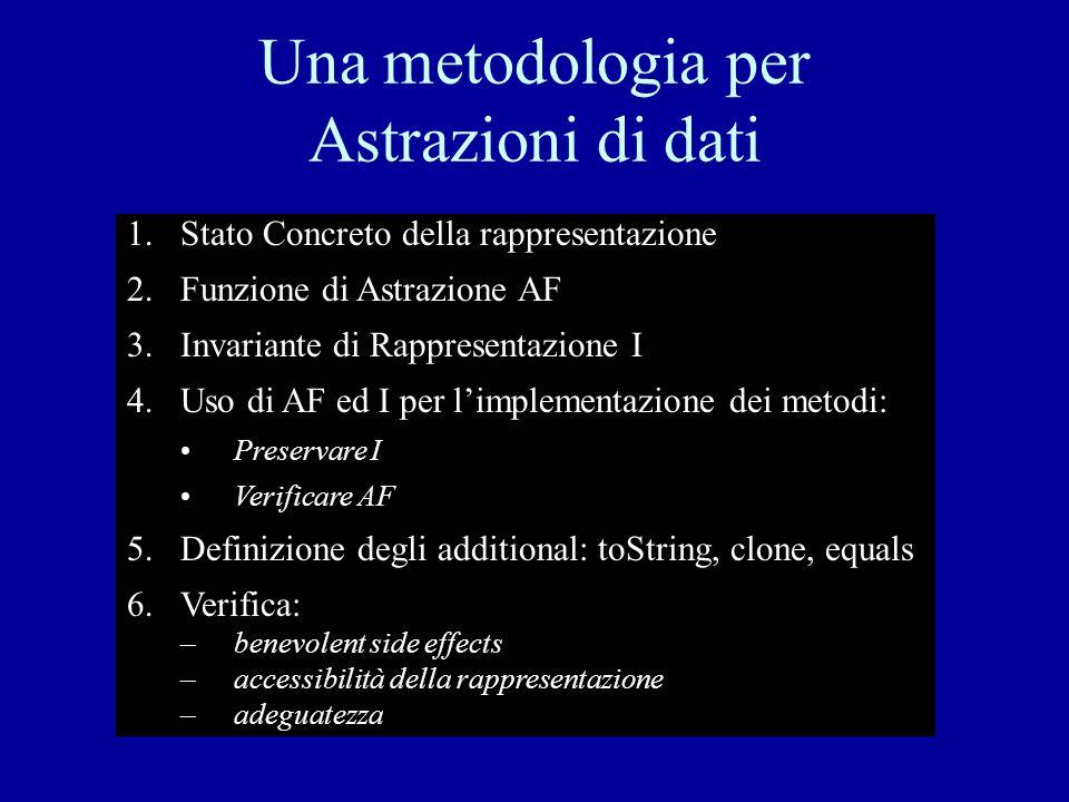 Una metodologia per Astrazioni di dati 1.Stato Concreto della rappresentazione 2.Funzione di Astrazione AF 3.Invariante di Rappresentazione I 4.Uso di AF ed I per l'implementazione dei metodi: Preservare I Verificare AF 5.Definizione degli additional: toString, clone, equals 6.Verifica: –benevolent side effects –accessibilità della rappresentazione –adeguatezza