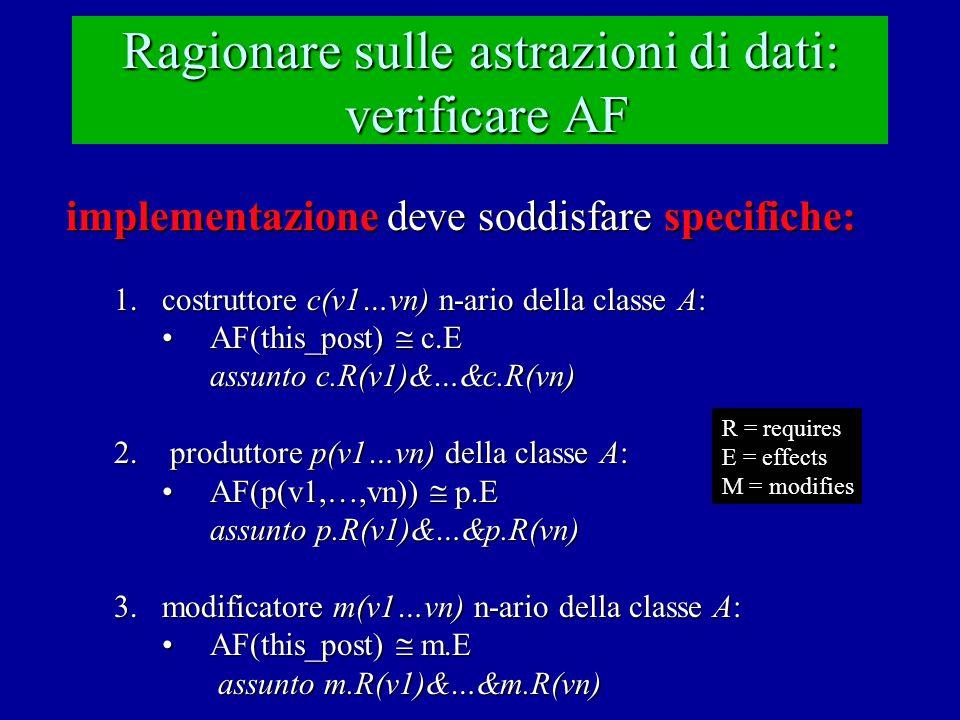 Ragionare sulle astrazioni di dati: verificare AF implementazione deve soddisfare specifiche: 1.costruttore c(v1…vn) n-ario della classe A: AF(this_post)  c.EAF(this_post)  c.E assunto c.R(v1)&…&c.R(vn) 2.