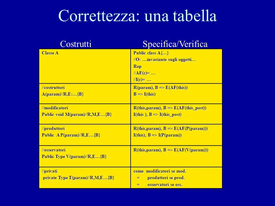 Correttezza: una tabella Classe A Public class A{…} //O: …invariante sugli oggetti… Rep //AF(c)= … //I(c)= … //costruttoriA(param)//R,E:…{B} R(param), B => E(AF(this)) B => I(this) //modificatori Public void M(param)//R,M,E…{B} R(this,param), B => E(AF(this_post)) I(this ), B => I(this_post) //produttori Public A P(param)//R,E…{B} R(this,param), B => E(AF(P(param))) I(this), B => I(P(param)) //osservatori Public Type V(param)//R,E…{B} R(this,param), B => E(AF(V(param))) //privati private Type T(param)//R,M,E…{B} private Type T(param)//R,M,E…{B} come modificatori se mod.