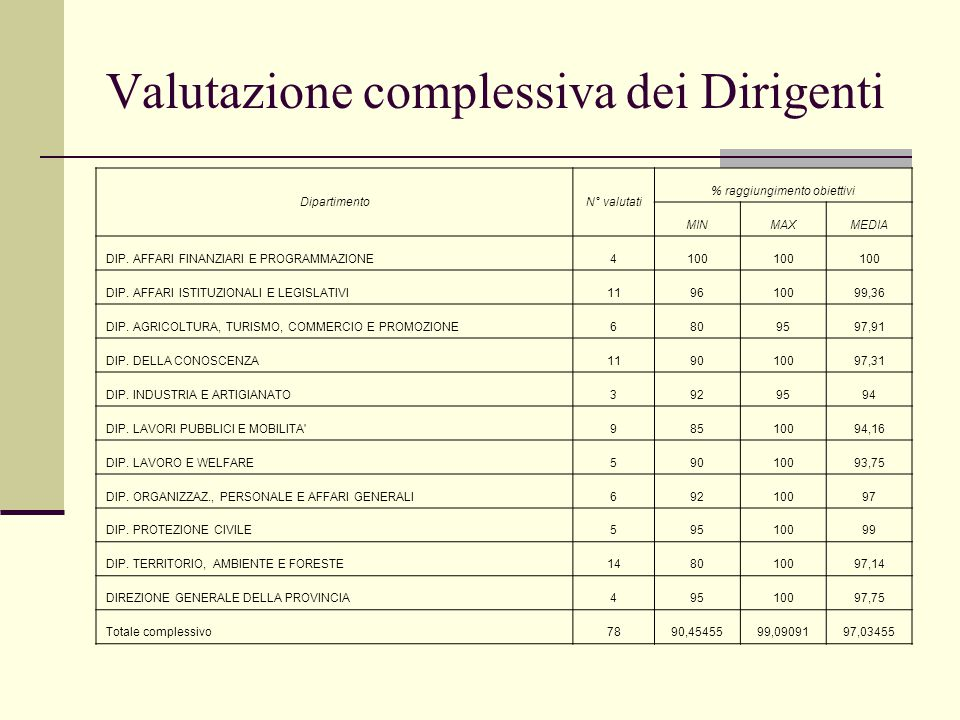 Valutazione complessiva dei Dirigenti DipartimentoN° valutati % raggiungimento obiettivi MINMAXMEDIA DIP.
