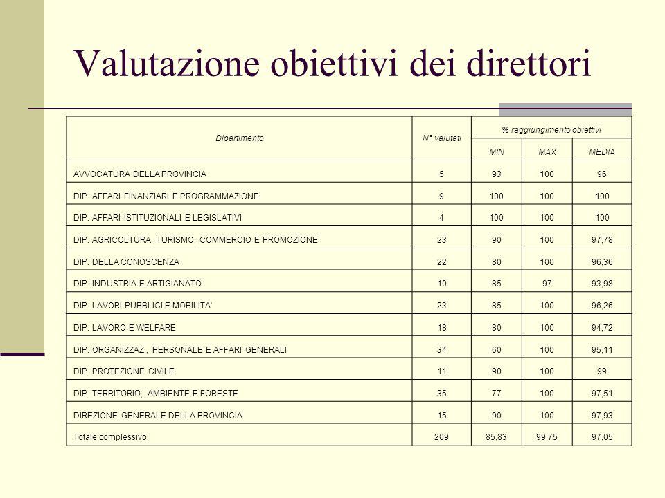 Valutazione obiettivi dei direttori DipartimentoN° valutati % raggiungimento obiettivi MINMAXMEDIA AVVOCATURA DELLA PROVINCIA59310096 DIP.