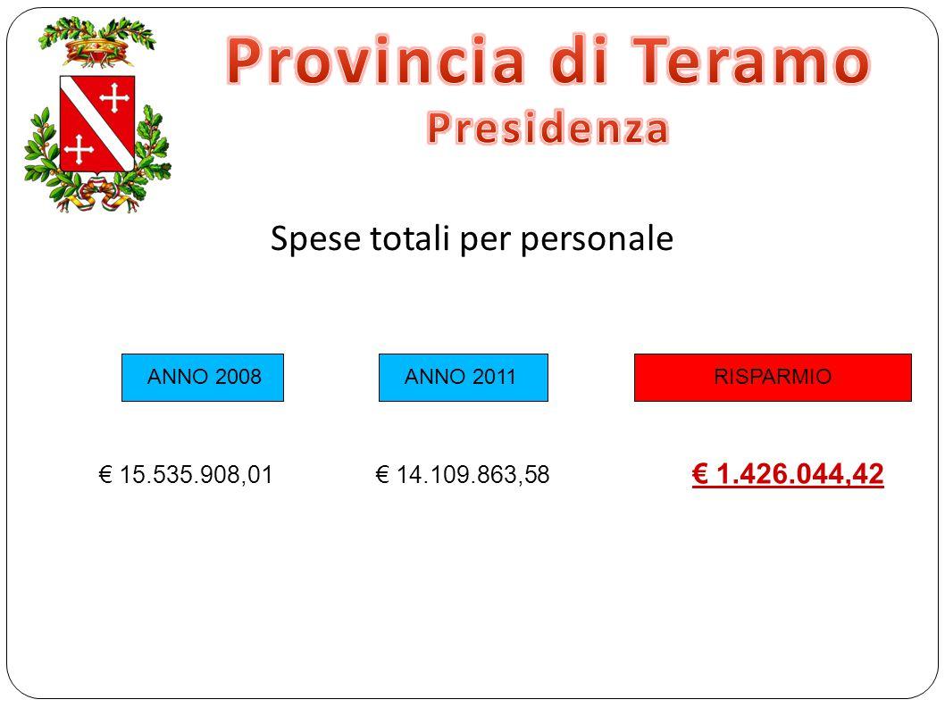 Spese totali per personale RISPARMIO ANNO 2008 ANNO 2011 € 15.535.908,01 € 14.109.863,58 € 1.426.044,42