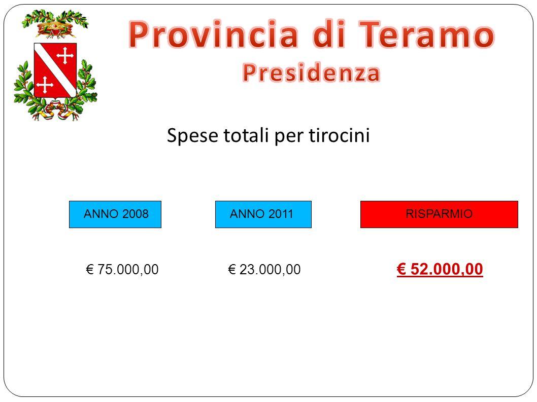 Spese totali per tirocini RISPARMIO ANNO 2008 ANNO 2011 € 75.000,00 € 23.000,00 € 52.000,00