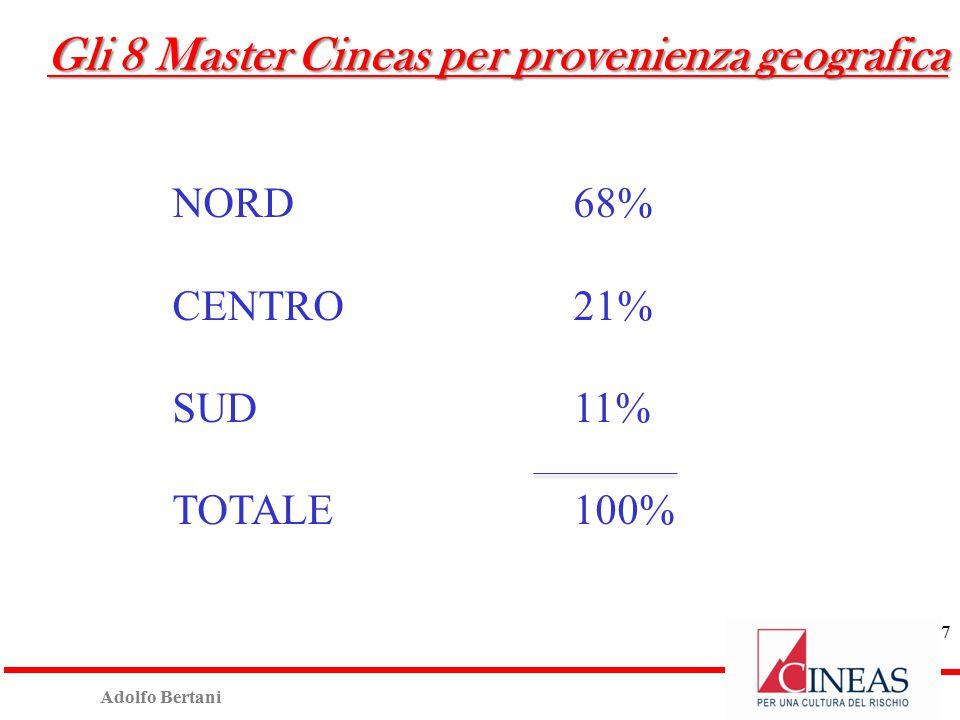 Adolfo Bertani NORD68% CENTRO21% SUD11% TOTALE100% 7 Gli 8 Master Cineas per provenienza geografica