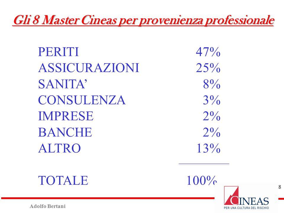 Adolfo Bertani PERITI47% ASSICURAZIONI 25% SANITA' 8% CONSULENZA 3% IMPRESE 2% BANCHE 2% ALTRO 13% TOTALE 100% 8 Gli 8 Master Cineas per provenienza professionale