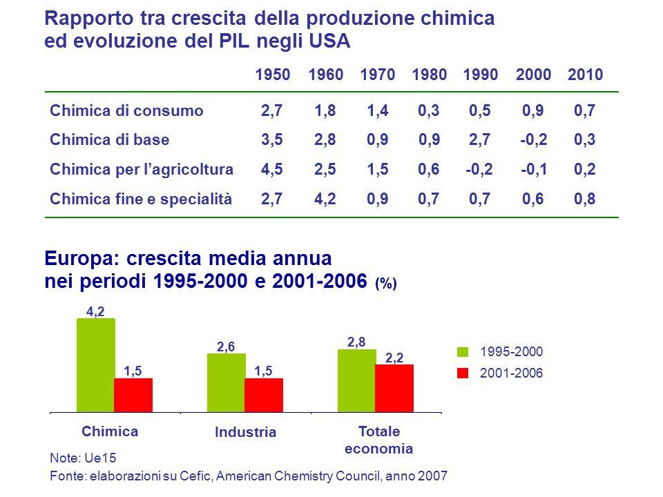Fatturato 2006 (miliardi di euro) Fatturato 1992 (miliardi di ecu) Hoechst22,7 BASF22,0 Bayer20.4 DuPont16,8 ICI16,4 Dow14,6 Ciba-Geigy Rhone-Poulenc Elf Aquitaine Sandoz Shell 12,2 11,9 10,2 7,9 7,8 Merck & Co7,5 Akzo7,2 Mitsubishi Kasei7,2 Roche7,1 Exxon7,0 Enichem7,0 Fonte: Cefic, Chemical Insight, anno 2007 BASF87,2 Dow Chemicals61,7 Bayer 48,0 Shell 61,4ExxonMobil 45,6 DuPont 45,2INEOS 34,4 Sinopec 31,7Total 36,7 SABIC28,9 Akzo Nobel22,8 Degussa 18,9 Mitsui Chemical17,8 Sumitomo Chemical 18,2Air Liquide 18,1 Le prime società chimiche nel mondo Note: esclusa farmaceutica, in rosso le aziende europee Mitsubishi Chemical 27,9Lyondell Chemical 27,7