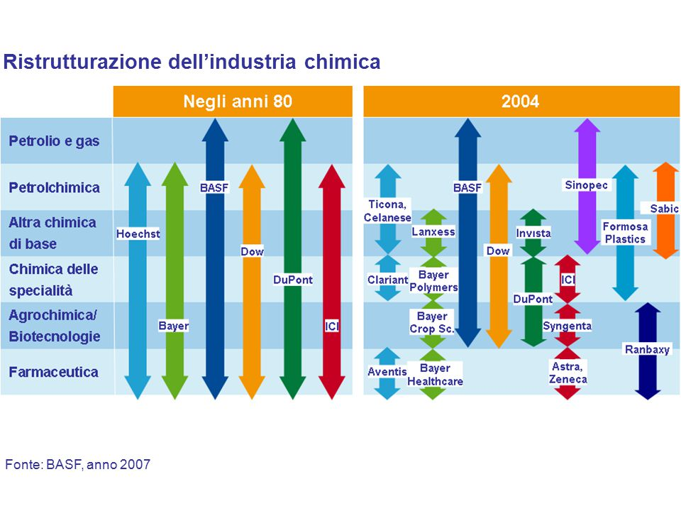 Fonte: BASF, anno 2007 Ristrutturazione dell'industria chimica