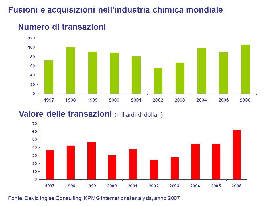 Fusioni e acquisizioni nell'industria chimica mondiale Valore delle transazioni (miliardi di dollari) Numero di transazioni Fonte: David Ingles Consulting, KPMG International analysis, anno 2007