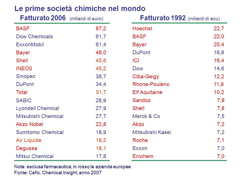 Fatturato 2006 (miliardi di euro) Fatturato 1992 (miliardi di ecu) Hoechst22,7 BASF22,0 Bayer20.4 DuPont16,8 ICI16,4 Dow14,6 Ciba-Geigy Rhone-Poulenc