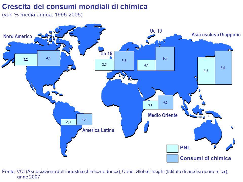 Fonte: VCI (Associazione dell'industria chimica tedesca), Cefic, Global Insight (Istituto di analisi economica), Crescita dei consumi mondiali di chimica (var.