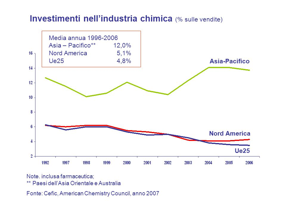 Media annua 1996-2006 Asia – Pacifico** 12,0% Nord America 5,1% Ue25 4,8% Note.