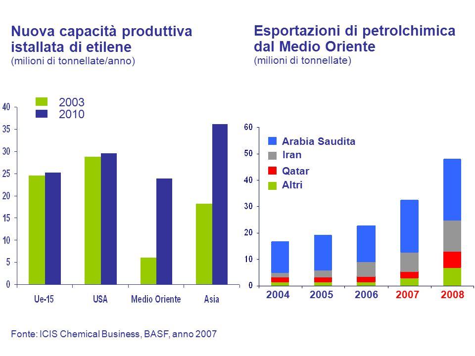 Fonte: ICIS Chemical Business, BASF, anno 2007 Esportazioni di petrolchimica dal Medio Oriente (milioni di tonnellate) Arabia Saudita Iran Qatar Altri 20042005200620072008 2010 2003 Nuova capacità produttiva istallata di etilene (milioni di tonnellate/anno)