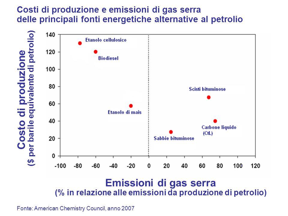Emissioni di gas serra (% in relazione alle emissioni da produzione di petrolio) Costo di produzione ($ per barile equivalente di petrolio) Costi di produzione e emissioni di gas serra delle principali fonti energetiche alternative al petrolio Fonte: American Chemistry Council, anno 2007