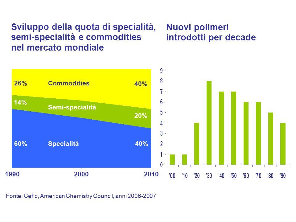 Sviluppo della quota di specialità, semi-specialità e commodities nel mercato mondiale 1990 2000 2010 Commodities Semi-specialità Specialità 26% 40% 1