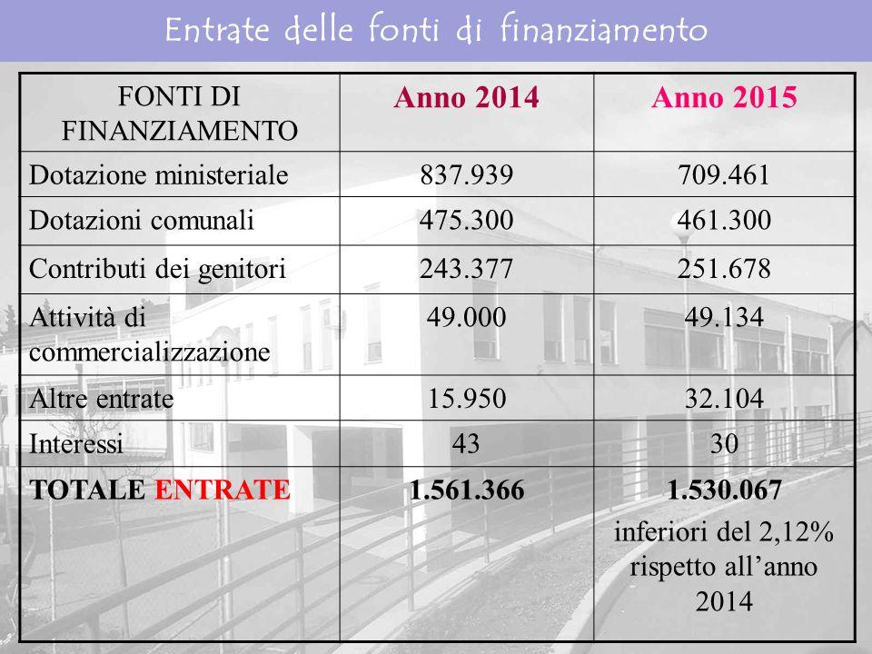 Entrate delle fonti di finanziamento FONTI DI FINANZIAMENTO Anno 2014Anno 2015 Dotazione ministeriale837.939709.461 Dotazioni comunali475.300461.300 Contributi dei genitori243.377251.678 Attività di commercializzazione 49.00049.134 Altre entrate15.95032.104 Interessi4330 TOTALE ENTRATE1.561.3661.530.067 inferiori del 2,12% rispetto all'anno 2014