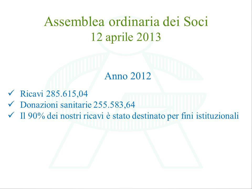 Assemblea ordinaria dei Soci 12 aprile 2013 Anno 2012 Ricavi 285.615,04 Donazioni sanitarie 255.583,64 Il 90% dei nostri ricavi è stato destinato per fini istituzionali