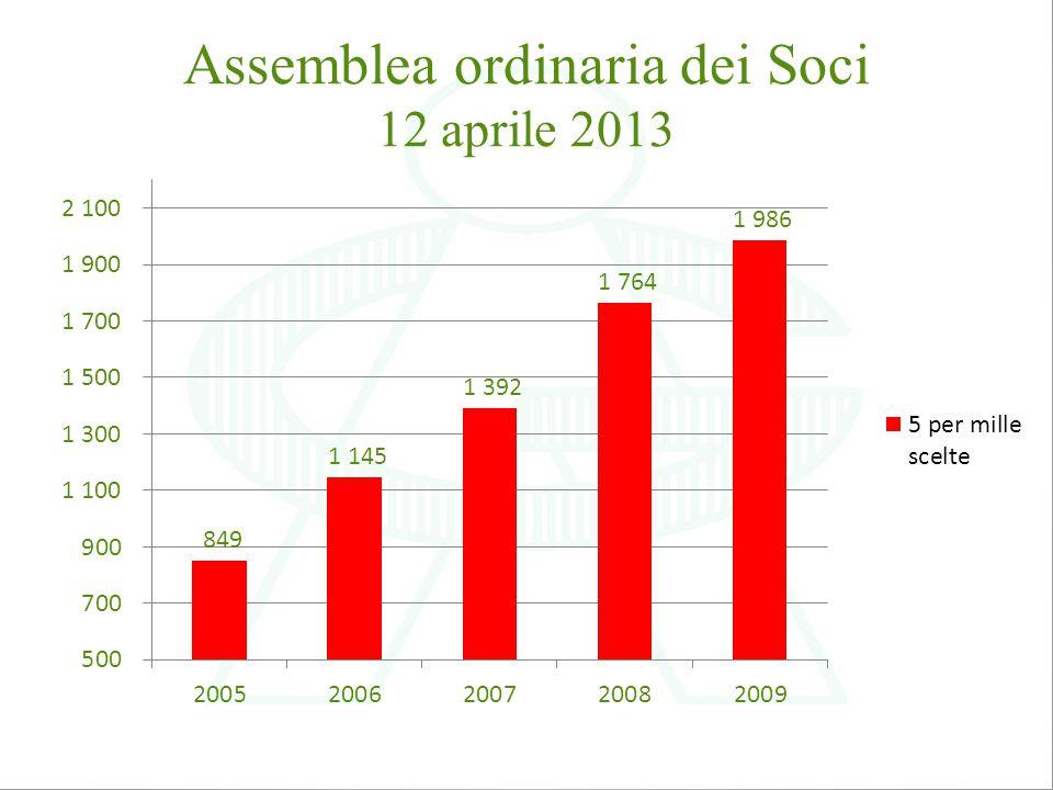 Posizionamento 5 per mille anno 2009 30.832 Associazioni ammesse alla destinazione del 5 per mille 29.464 Associazioni che anno ricevuto il contributo AMACI posizionata al 319 posto