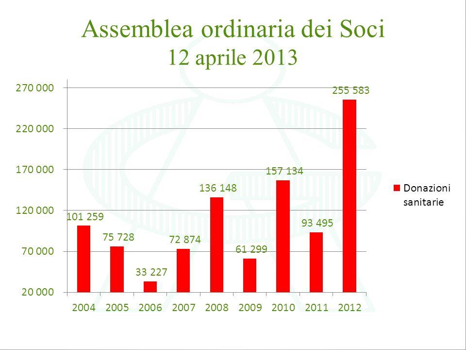 Donazioni sanitarie dalla data di costituzione di AMACI 6 aprile 1990 1.167.071,74 €