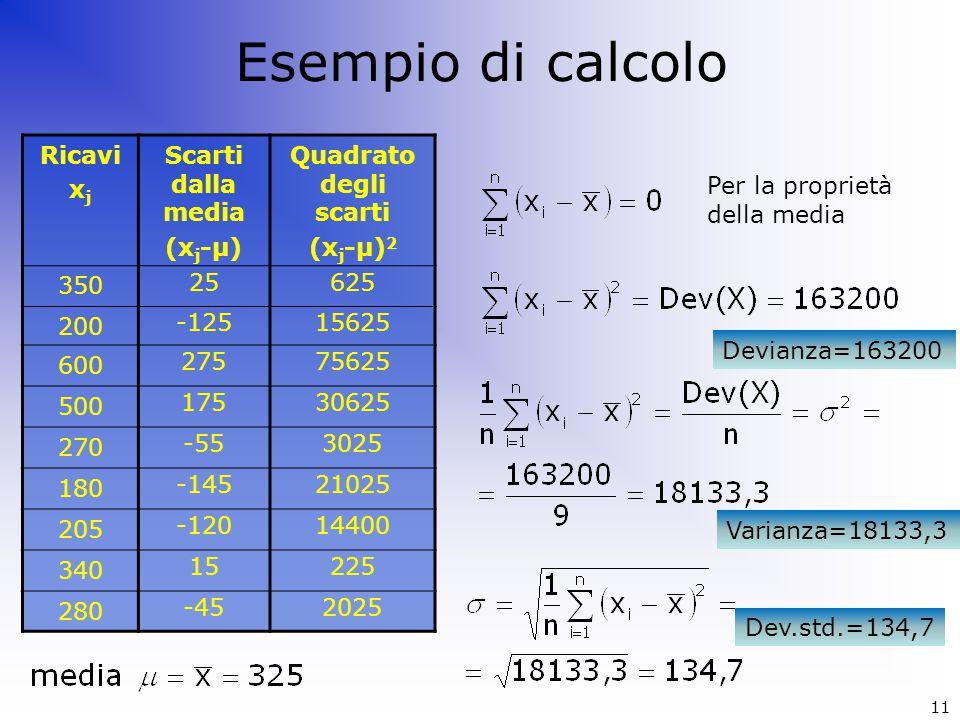 11 Esempio di calcolo Ricavi x j Scarti dalla media (x j -μ) Quadrato degli scarti (x j -μ) 2 350 25625 200 -12515625 600 27575625 500 17530625 270 -5