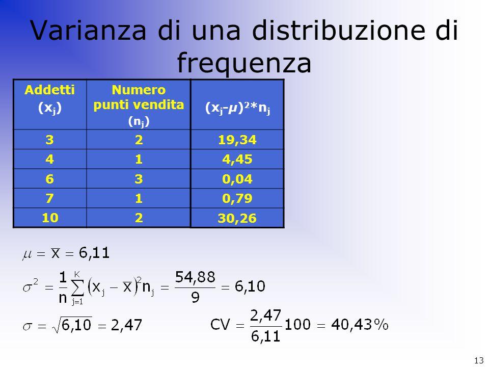 Varianza di una distribuzione di frequenza Addetti (x j ) Numero punti vendita (n j ) 32 41 63 71 102 (x j -μ) 2 *n j 19,34 4,45 0,04 0,79 30,26 13