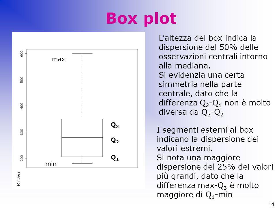 Box plot Q1Q1 max Q3Q3 Q2Q2 min L'altezza del box indica la dispersione del 50% delle osservazioni centrali intorno alla mediana. Si evidenzia una cer