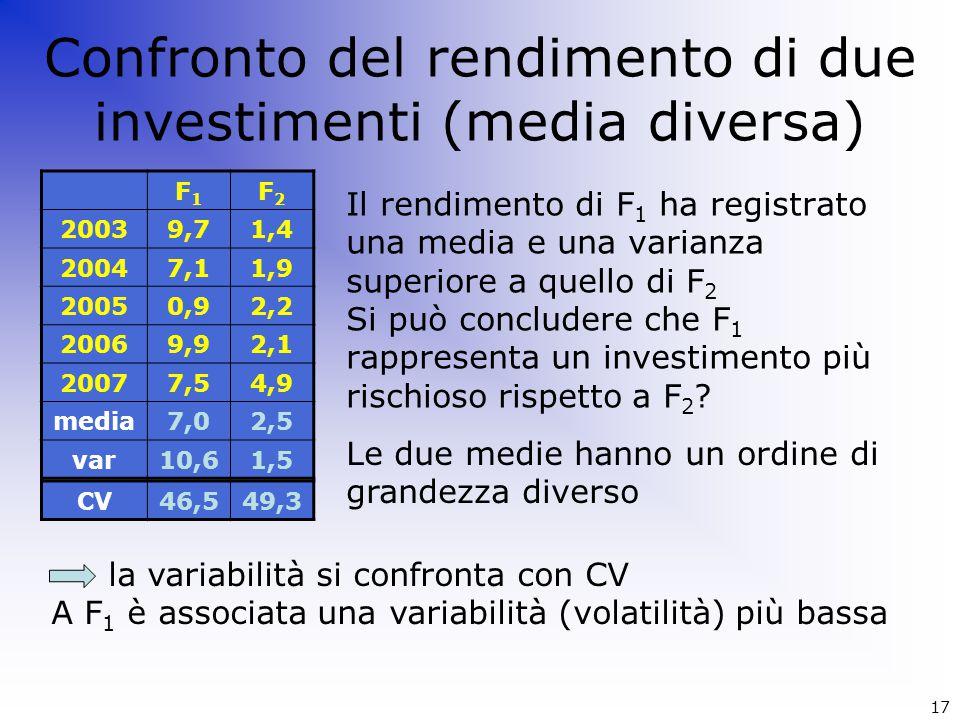 Confronto del rendimento di due investimenti (media diversa) Il rendimento di F 1 ha registrato una media e una varianza superiore a quello di F 2 Si