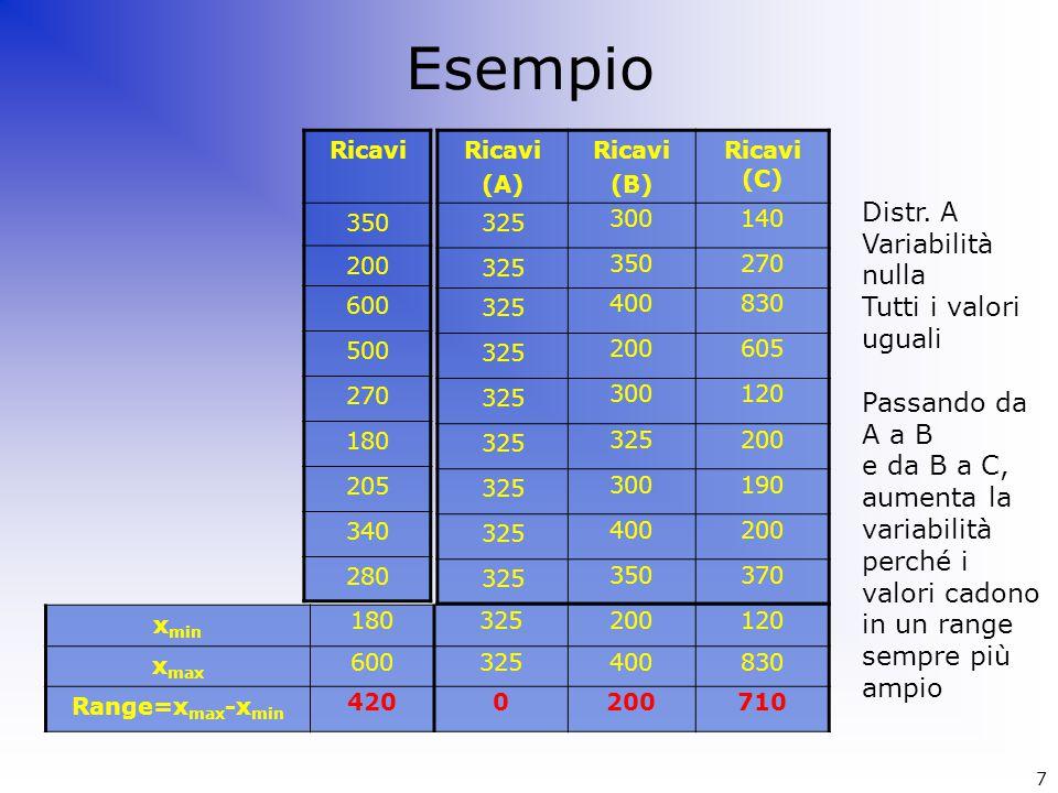 Esempio Ricavi 350 200 600 500 270 180 205 340 280 Ricavi (A) Ricavi (B) Ricavi (C) 325 300140 325 350270 325 400830 325 200605 325 300120 325 200 325