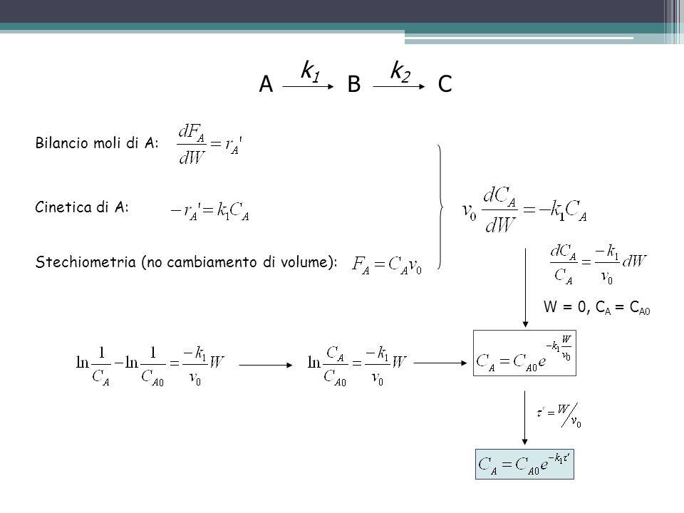 A B C k1k1 k2k2 Bilancio moli di A: Cinetica di A: Stechiometria (no cambiamento di volume): W = 0, C A = C A0