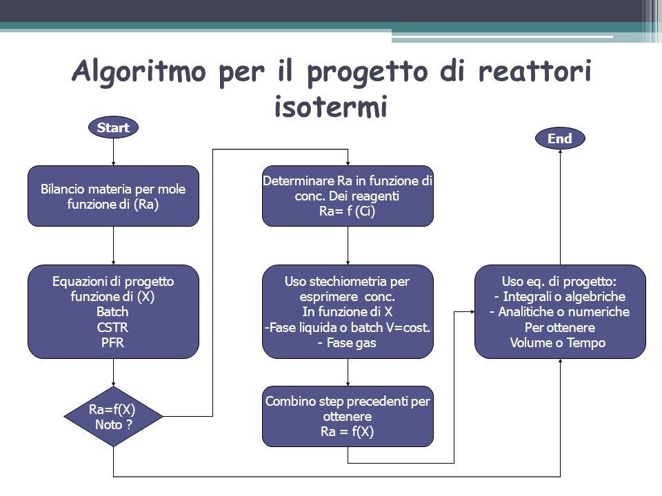 Algoritmo per il progetto di reattori isotermi Start Bilancio materia per mole funzione di (Ra) Equazioni di progetto funzione di (X) Batch CSTR PFR R