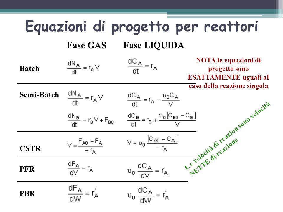 Equazioni di progetto per reattori L e velocità di reazion sono velocità NETTE di reazione Fase GASFase LIQUIDA Batch Semi-Batch CSTR PFR PBR NOTA le