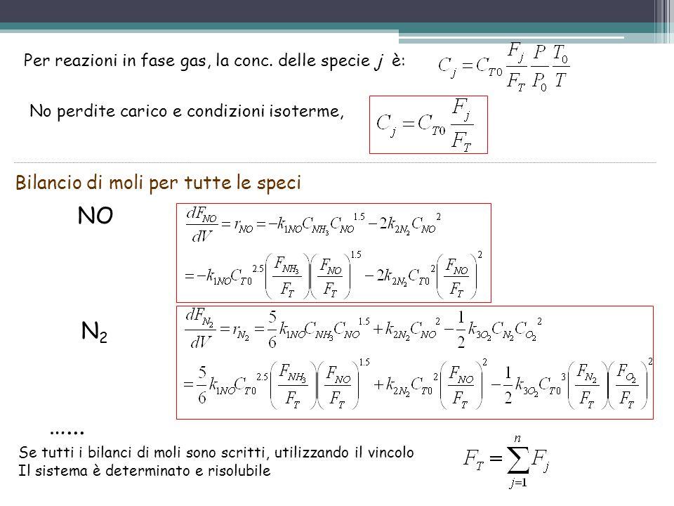 Per reazioni in fase gas, la conc. delle specie j è: No perdite carico e condizioni isoterme, Bilancio di moli per tutte le speci NO N2N2 Se tutti i b