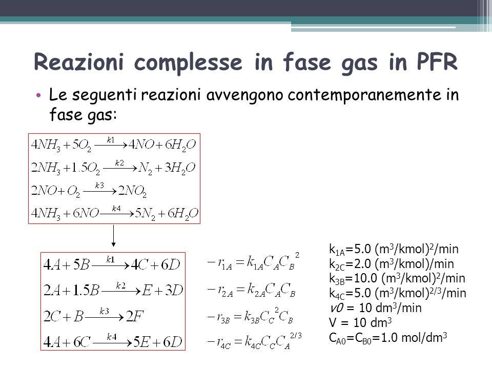 Reazioni complesse in fase gas in PFR Le seguenti reazioni avvengono contemporanemente in fase gas: k 1A =5.0 (m 3 /kmol) 2 /min k 2C =2.0 (m 3 /kmol)