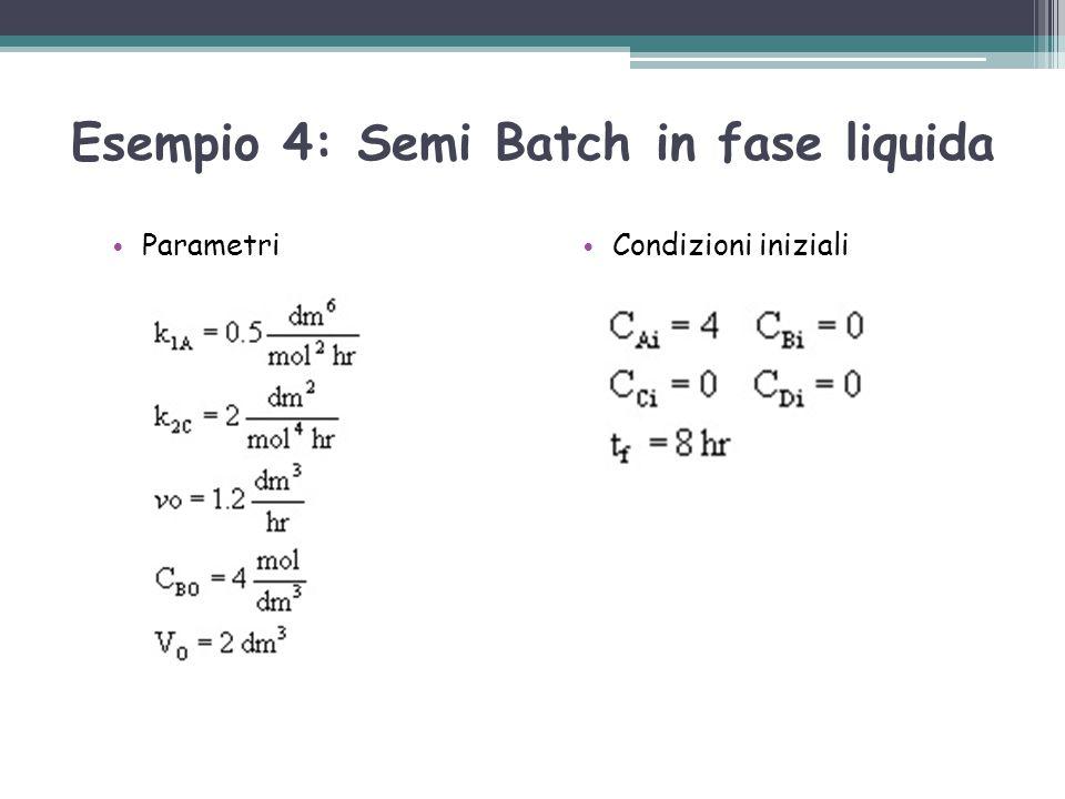 Esempio 4: Semi Batch in fase liquida Parametri Condizioni iniziali