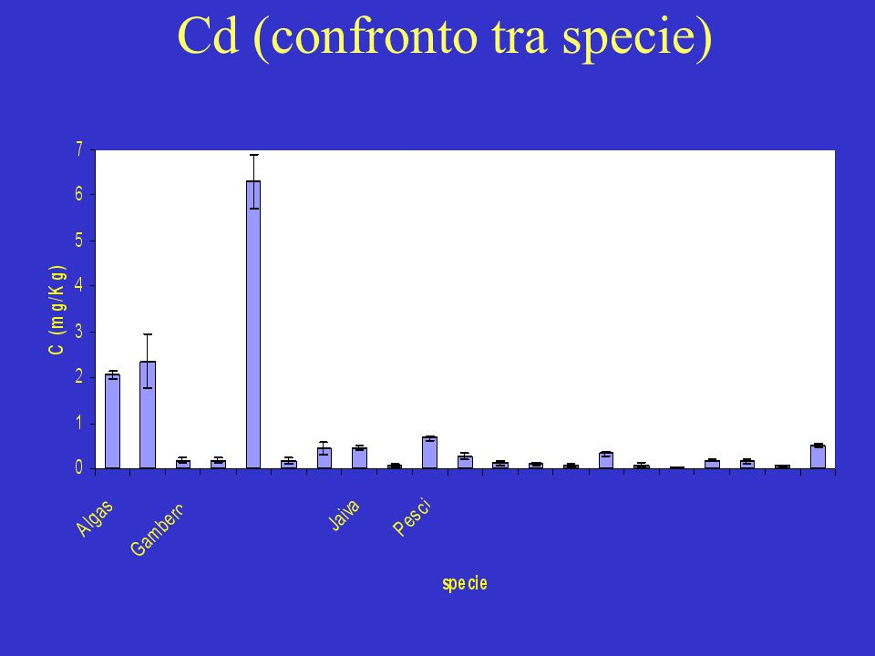 Cd (confronto tra specie)