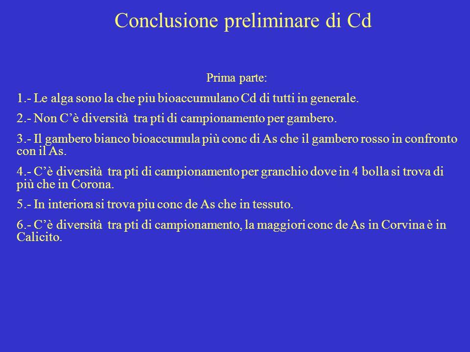 Conclusione preliminare di Cd Prima parte: 1.- Le alga sono la che piu bioaccumulano Cd di tutti in generale. 2.- Non C'è diversità tra pti di campion