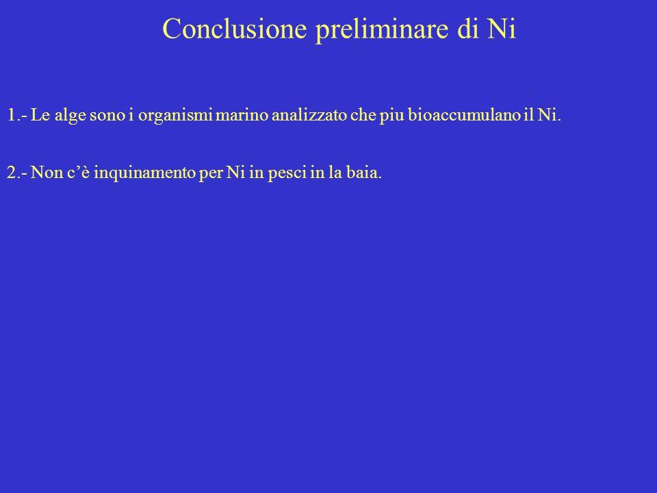 Conclusione preliminare di Ni 1.- Le alge sono i organismi marino analizzato che piu bioaccumulano il Ni. 2.- Non c'è inquinamento per Ni in pesci in