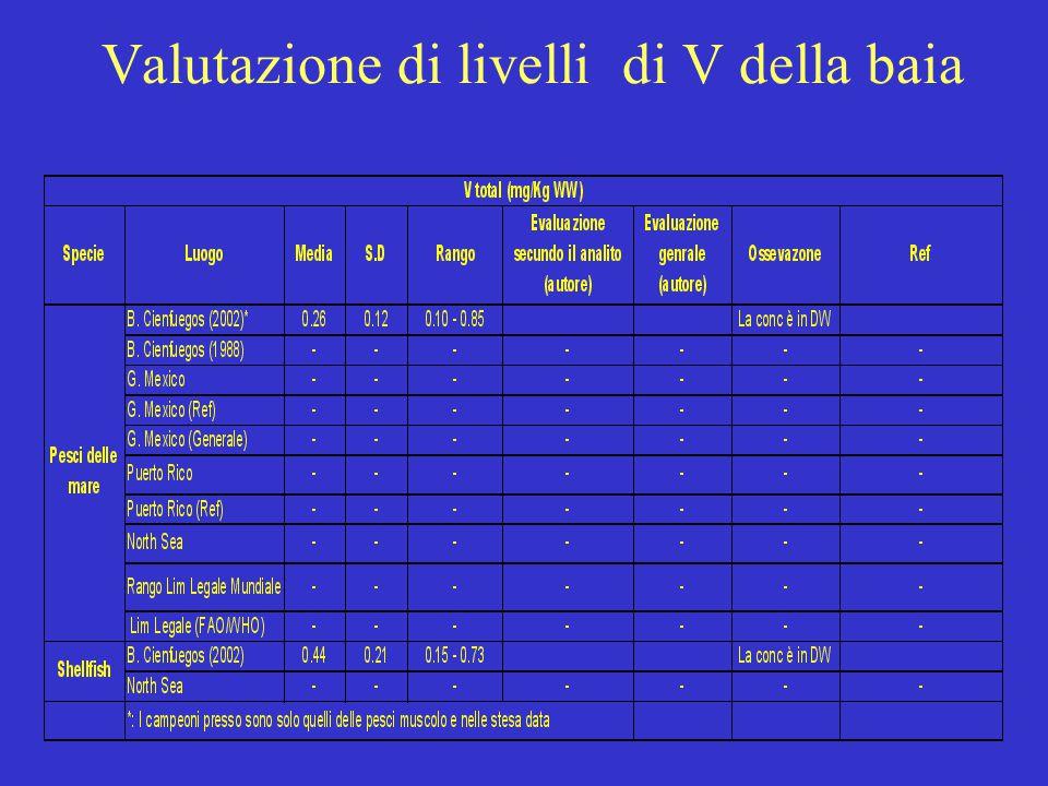 Valutazione di livelli di V della baia