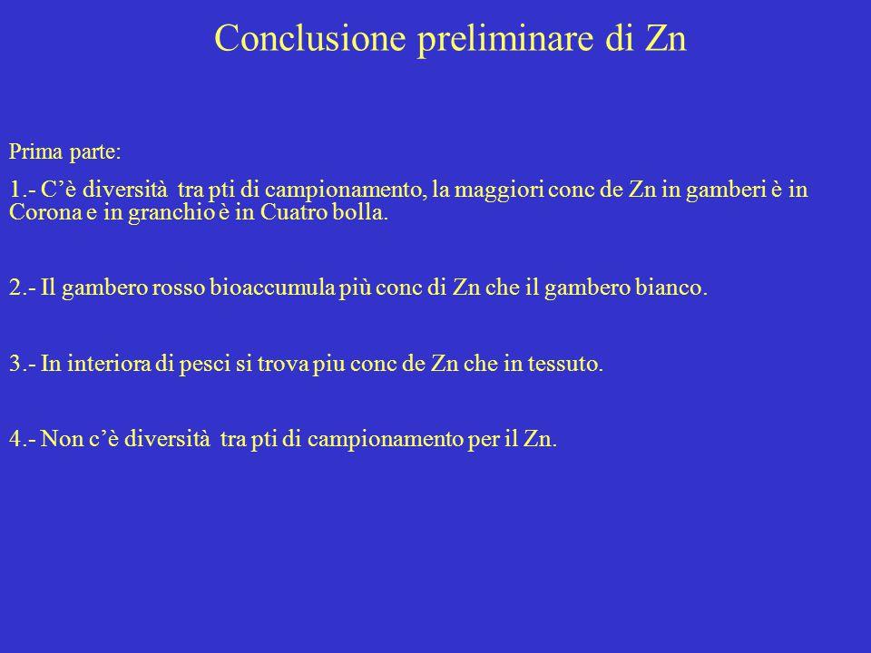 Conclusione preliminare di Zn Prima parte: 1.- C'è diversità tra pti di campionamento, la maggiori conc de Zn in gamberi è in Corona e in granchio è i